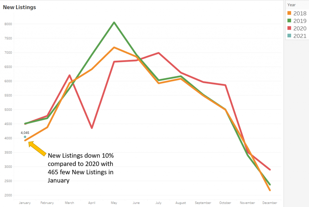 Jan 2021 New - market stats - denver metro