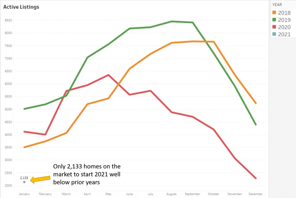 Jan 2021 active - market stats - denver metro