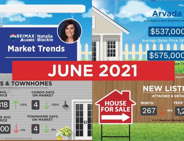 Current Market Trends Denver Metro Area June 2021